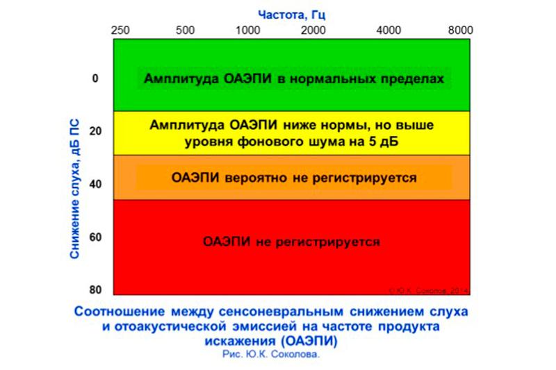 Соотношение-сенсоневральнго-снижения-слуха-и-ОАЭПИ