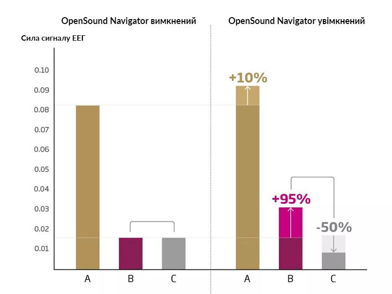OpenSound Navigator on